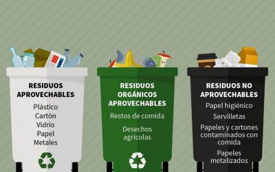 Código de colores para reciclaje